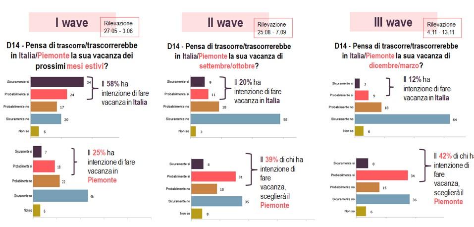 Wave sondaggio Osservatorio Turistico